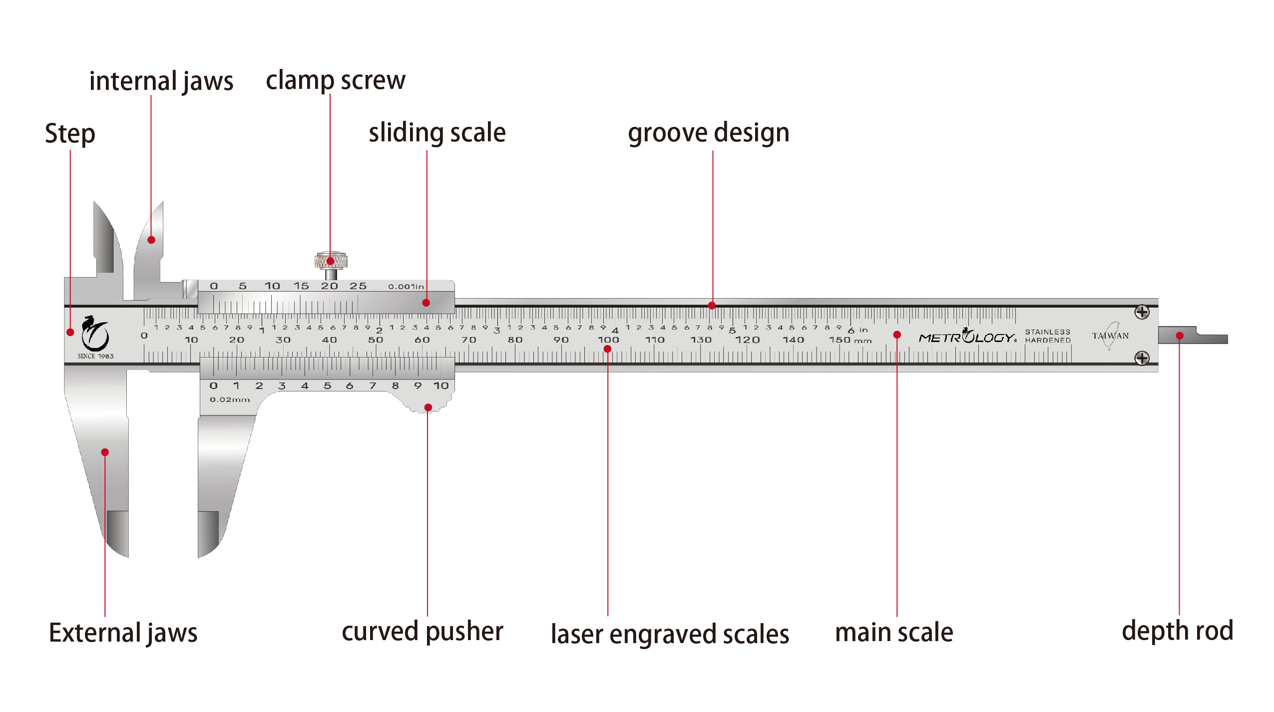 Schematic Diagram Of Vernier Caliper